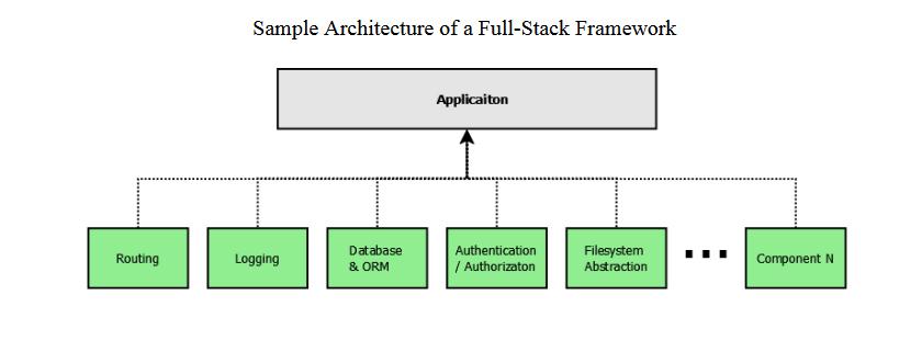 arquitetura de fullstack framework